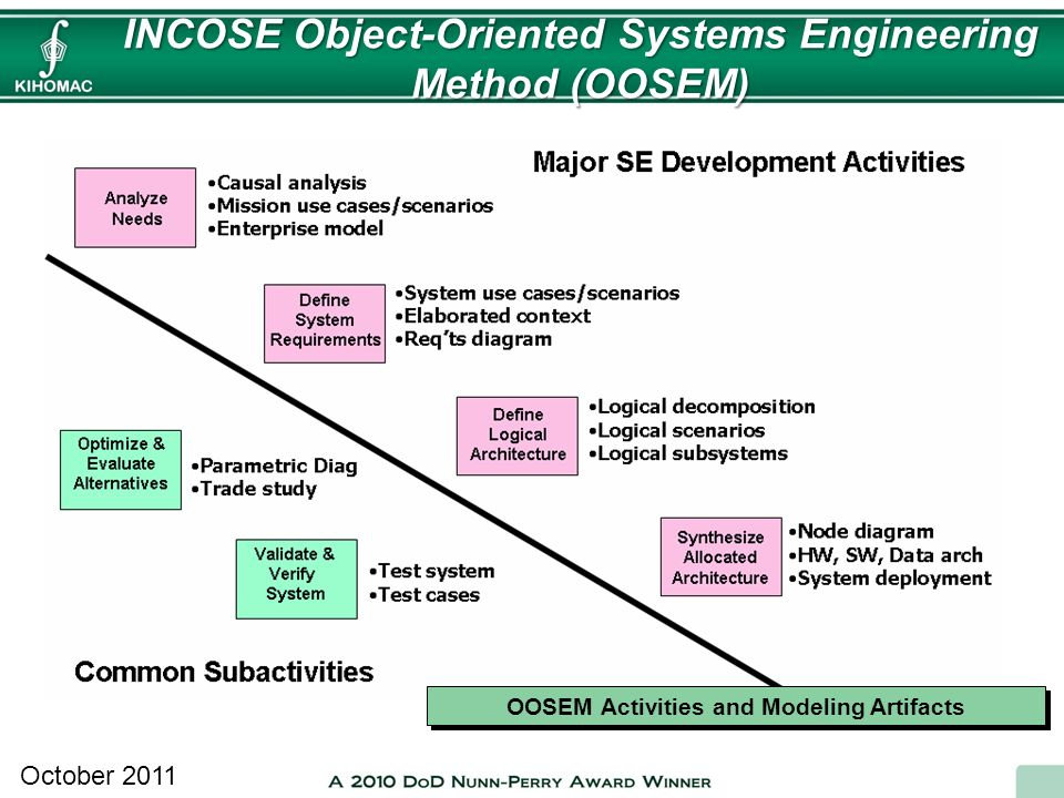 INCOSE Object-Oriented Systems Engineering Method (OOSEM) October 2011 OOSEM Activities and Modeling Artifacts