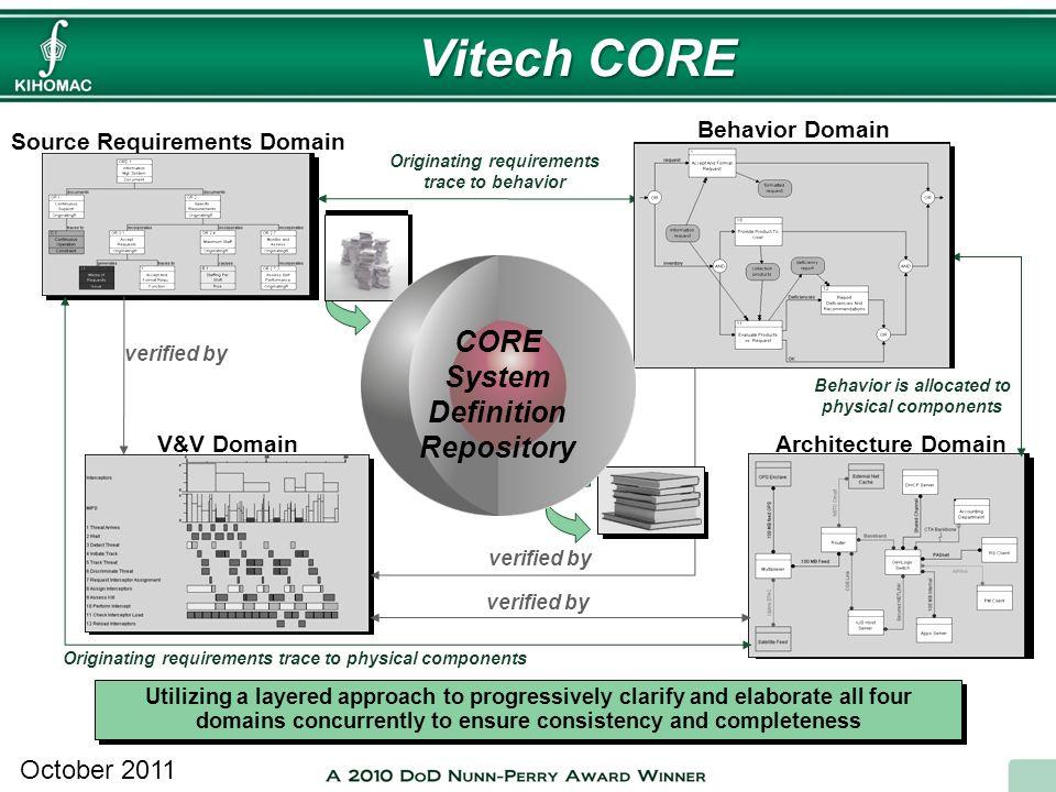 October 2011 Vitech CORE Data verified by Source Requirements Domain Architecture Domain Behavior Domain V&V Domain verified by Originating requiremen