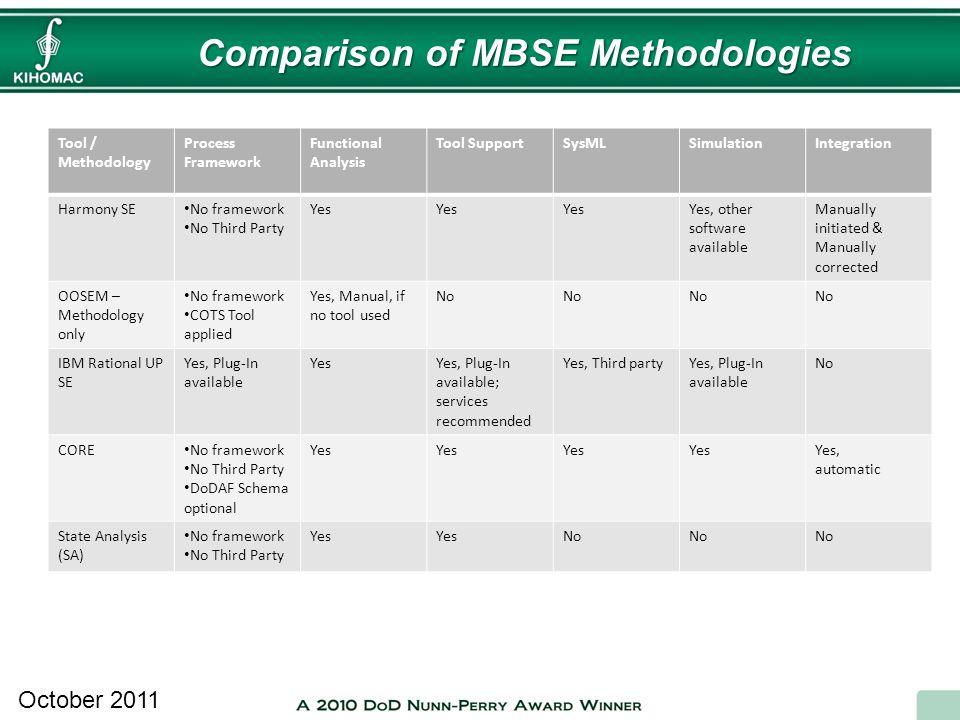 Comparison of MBSE Methodologies October 2011 Tool / Methodology Process Framework Functional Analysis Tool SupportSysMLSimulationIntegration Harmony