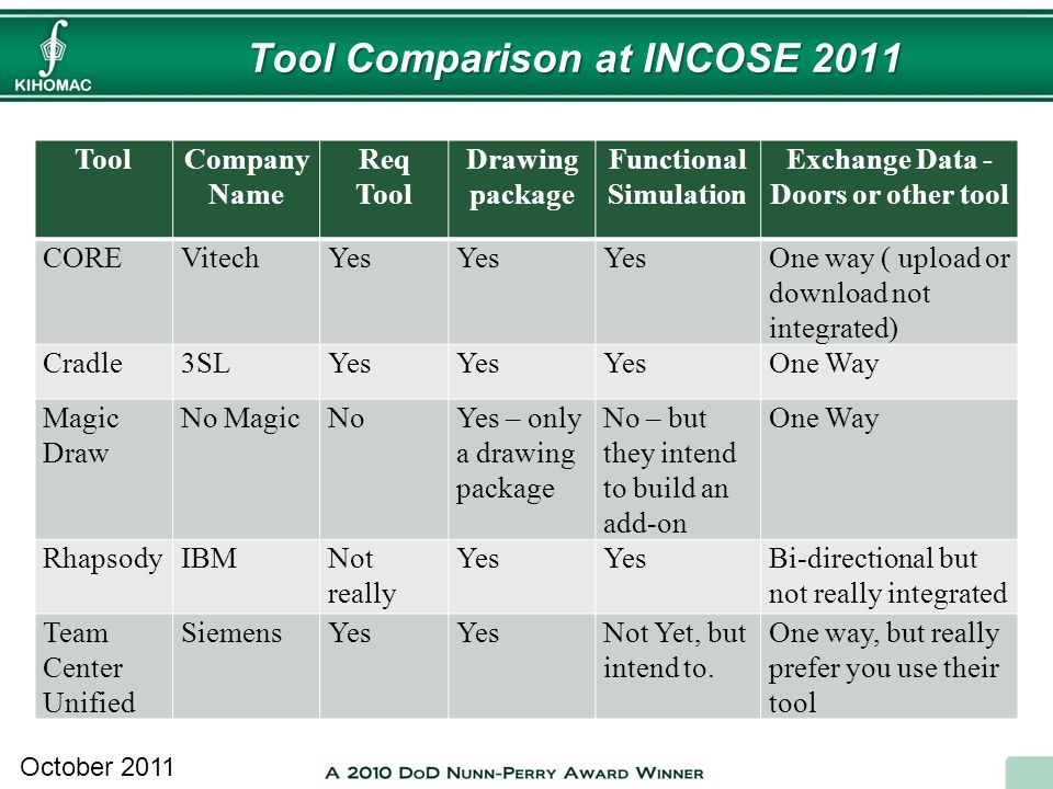 Tool Comparison at INCOSE 2011 October 2011 ToolCompany Name Req Tool Drawing package Functional Simulation Exchange Data - Doors or other tool COREVi