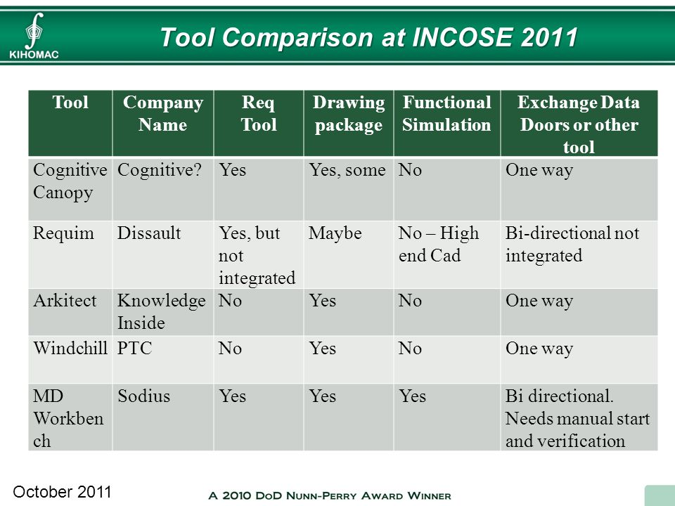 Tool Comparison at INCOSE 2011 October 2011 ToolCompany Name Req Tool Drawing package Functional Simulation Exchange Data Doors or other tool Cognitiv