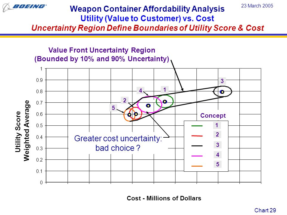 Chart 30 23 March 2005 Value Front Tool Summary Tool provides standardized, disciplined, methods to evaluate cost, performance, and risk of design & technology solutions Identifies best value solutions in the design space as an essential part of the trade study process Tool provides contractor a competitive advantage by quantifying a concepts value to the customer.