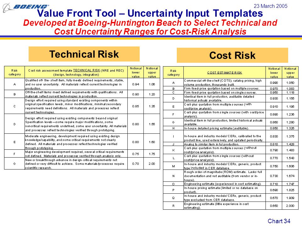 Chart 35 23 March 2005 Best Value (CAIV) Analysis is Facilitated with Systems Assessment Integrated Tools Value Front Trade Study Tool Customer Satisfaction Metric = utility (0 – 1.0) Combines utility metric for each technical attribute Measures utility uncertainty based on technical risk Analogy Cost- Risk Tool Estimates concept cost compared to baseline (known cost) Measures cost & schedule uncertainty Life Cycle Cost Value Front Trade Study Option Cost Threshold Cost & Schedule Uncertainty Technical Uncertainty Utility =Desirability