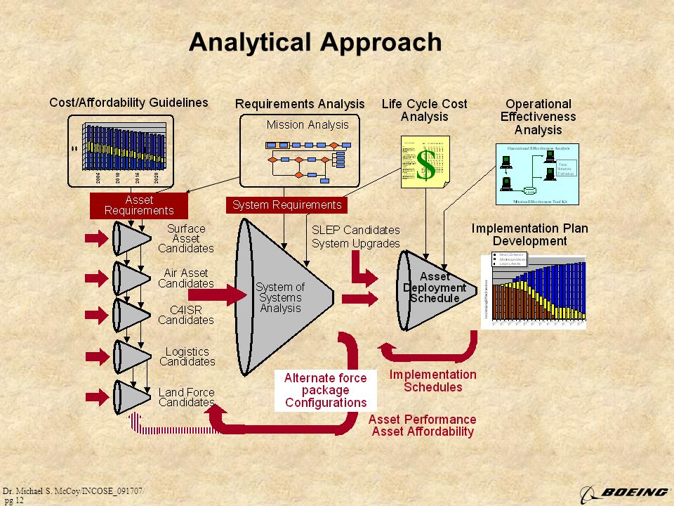 Dr. Michael S. McCoy/INCOSE_091707/ pg 12 Analytical Approach