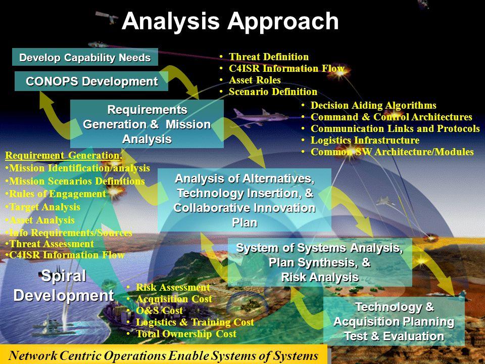 Dr. Michael S. McCoy/INCOSE_091707/ pg 6 Threat Definition C4ISR Information Flow Asset Roles Scenario Definition Decision Aiding Algorithms Command &