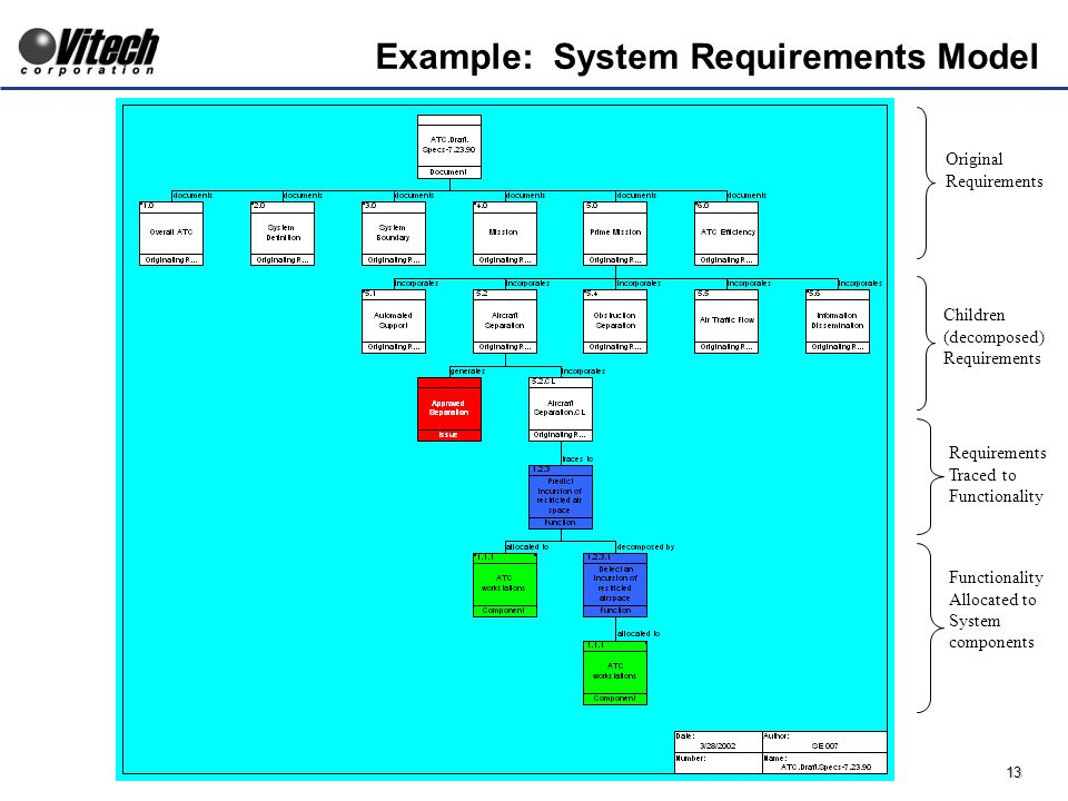 13 Example: System Requirements Model Children (decomposed) Requirements Traced to Functionality Allocated to System components Original Requirements