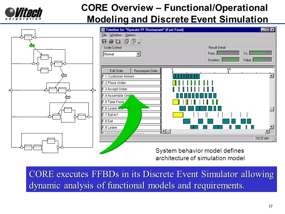 17 System behavior model defines architecture of simulation model CORE Overview – Functional/Operational Modeling and Discrete Event Simulation CORE executes FFBDs in its Discrete Event Simulator allowing dynamic analysis of functional models and requirements.