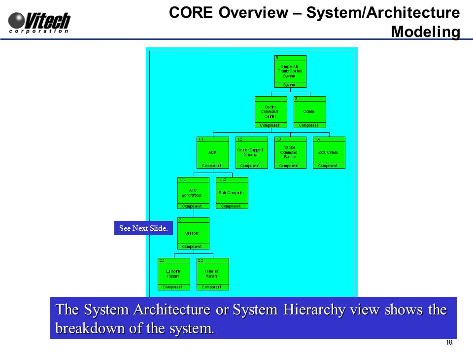 18 CORE Overview – System/Architecture Modeling The System Architecture or System Hierarchy view shows the breakdown of the system.