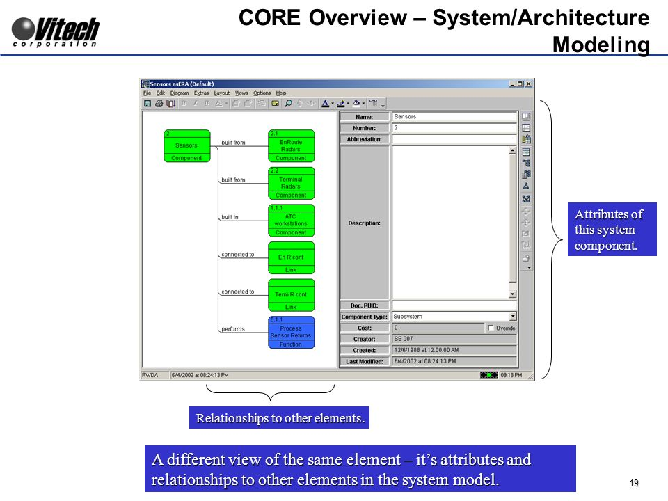 19 CORE Overview – System/Architecture Modeling Attributes of this system component.