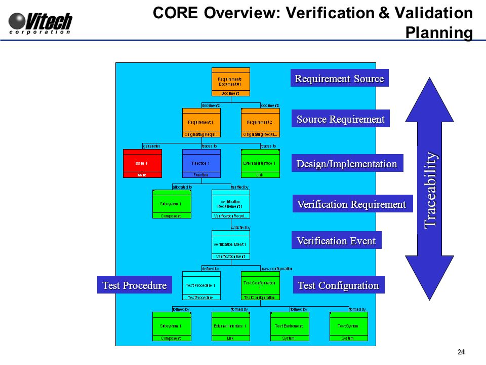 24 CORE Overview: Verification & Validation Planning Verification Requirement Verification Event Test Configuration Test Procedure Requirement Source Source Requirement Design/Implementation Traceability
