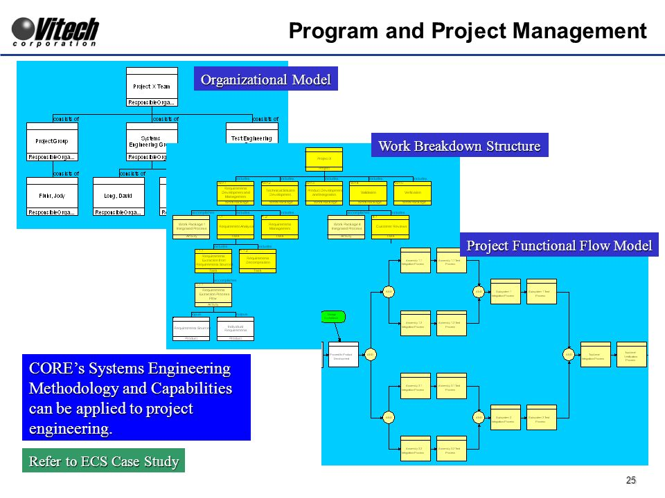 25 Program and Project Management Organizational Model Work Breakdown Structure Project Functional Flow Model COREs Systems Engineering Methodology and Capabilities can be applied to project engineering.