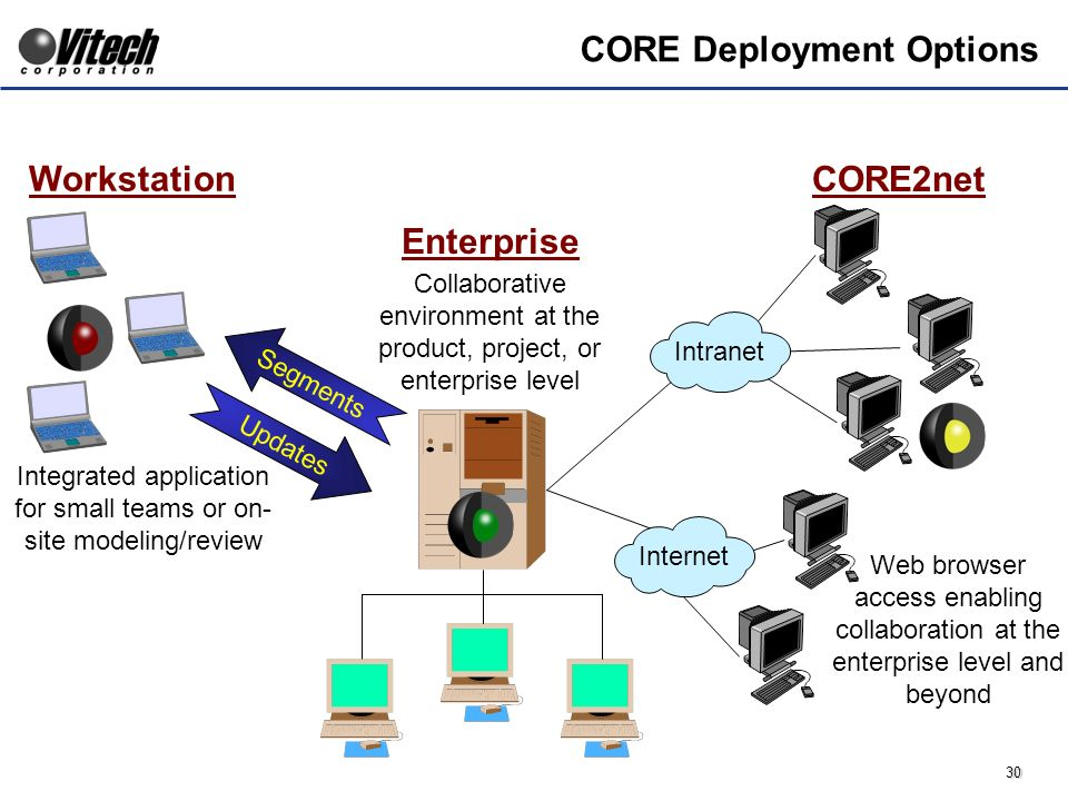 30 CORE Deployment Options Workstation Integrated application for small teams or on- site modeling/review Updates Segments Enterprise Collaborative environment at the product, project, or enterprise level CORE2net Internet Intranet Web browser access enabling collaboration at the enterprise level and beyond
