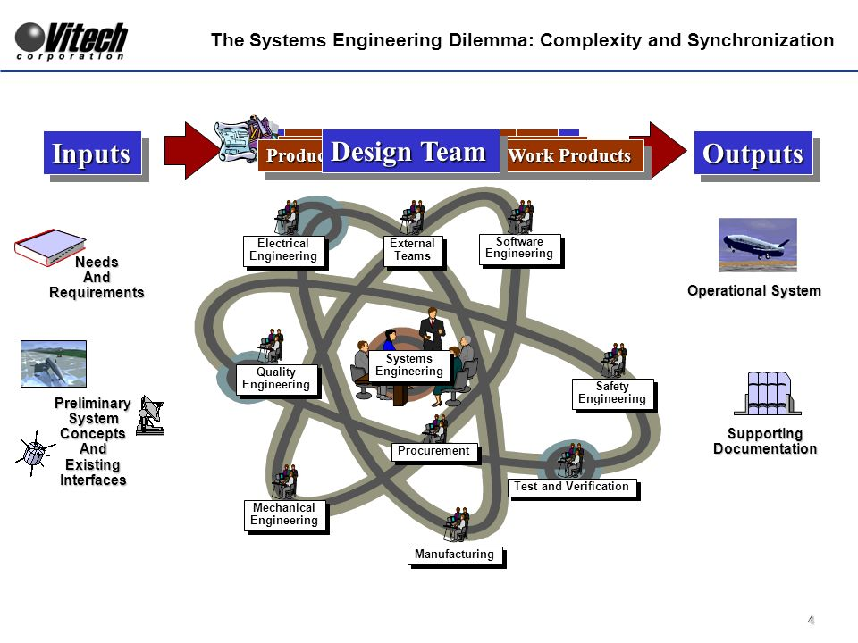 4 The Systems Engineering Dilemma: Complexity and Synchronization Preliminary System Concepts And Existing Interfaces InputsInputs NeedsAndRequirements Operational System OutputsOutputs Supporting Documentation The Design Churn Electrical Engineering Electrical Engineering Manufacturing Test and Verification Mechanical Engineering Mechanical Engineering Systems Engineering Systems Engineering Software Engineering Software Engineering Quality Engineering Quality Engineering Safety Engineering Safety Engineering Procurement External Teams External Teams People with Specialty Skills With Their Perspective With Their Tools and Processes Producing Their Designs and Work Products Design Team
