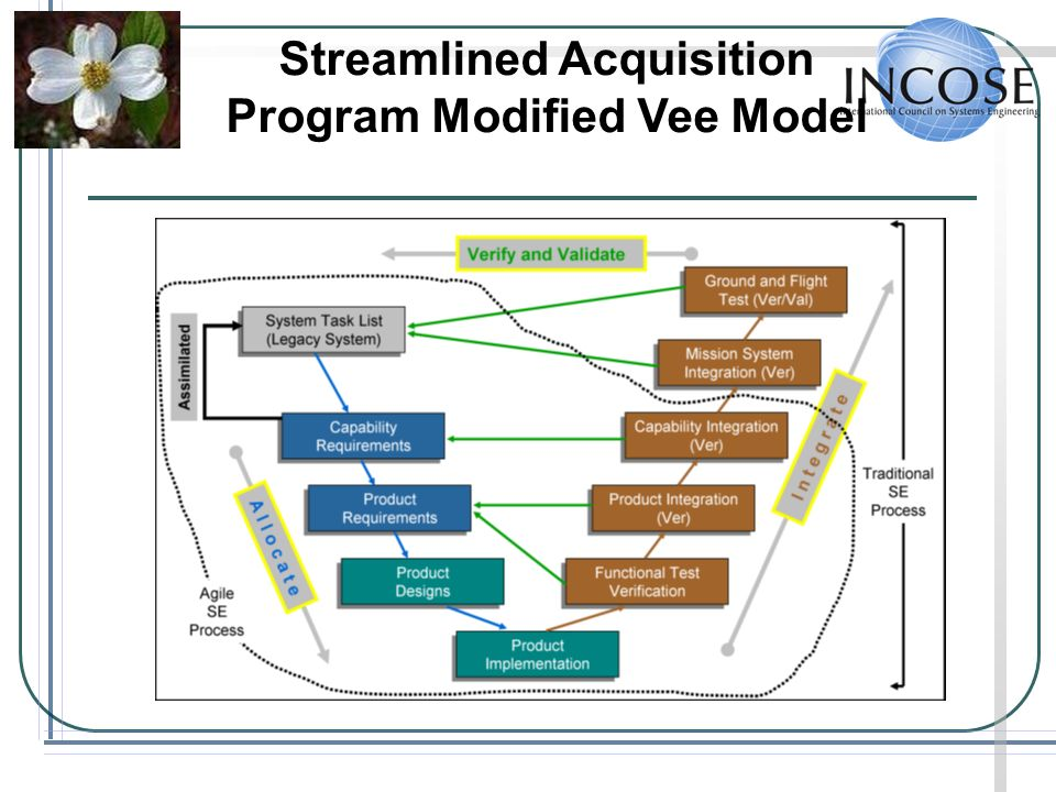 Streamlined Acquisition Program Modified Vee Model