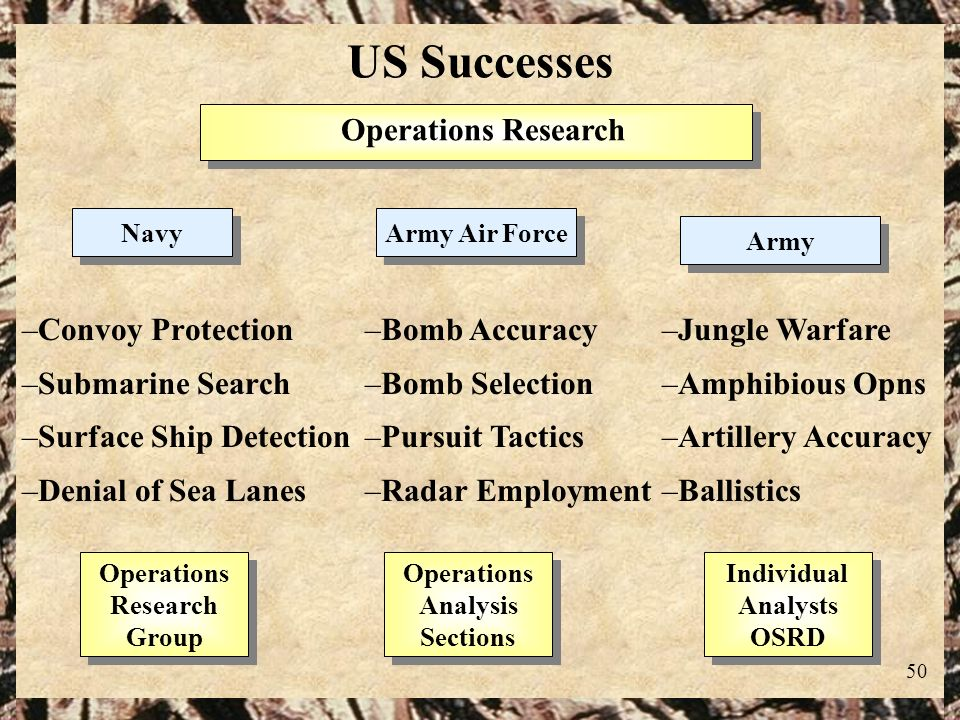 50 US Successes –Convoy Protection –Submarine Search –Surface Ship Detection –Denial of Sea Lanes Operations Research Army Navy Army Air Force –Bomb A