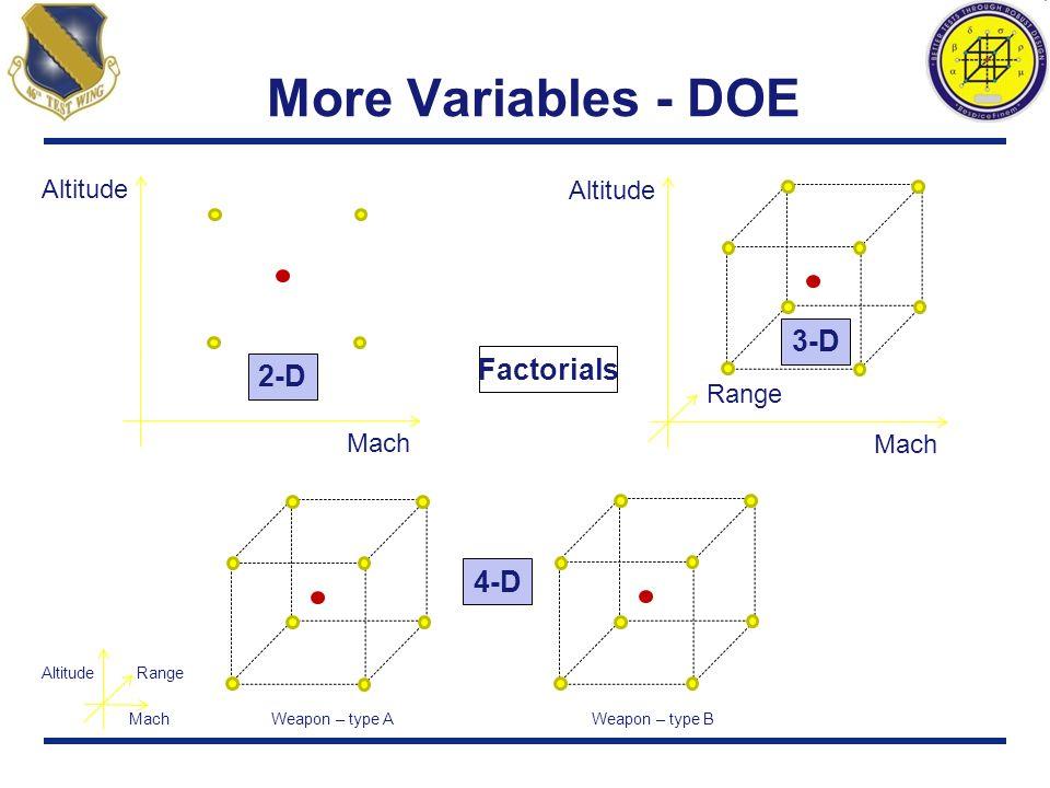 More Variables - DOE Mach Altitude Factorials Mach Altitude Range Mach Altitude Range Weapon – type A Weapon – type B 4-D 3-D 2-D