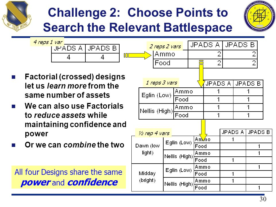 30 Challenge 2: Choose Points to Search the Relevant Battlespace Factorial (crossed) designs let us learn more from the same number of assets We can a