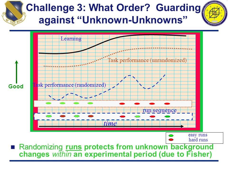 Challenge 3: What Order? Guarding against Unknown-Unknowns Randomizing Randomizing runs protects from unknown background changes within an experimenta