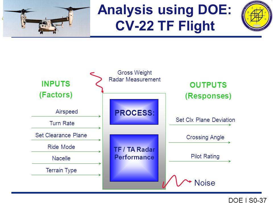 Analysis using DOE: CV-22 TF Flight INPUTS (Factors) OUTPUTS (Responses) PROCESS: TF / TA Radar Performance Gross Weight Radar Measurement Noise Airsp