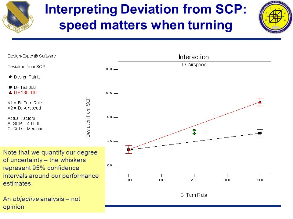 Interpreting Deviation from SCP: speed matters when turning Note that we quantify our degree of uncertainty – the whiskers represent 95% confidence in