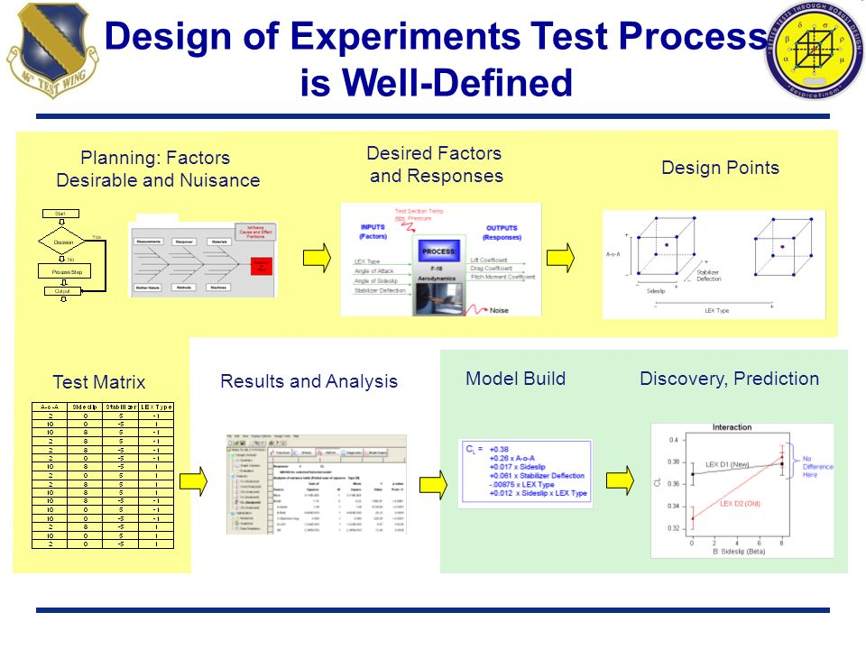Design of Experiments Test Process is Well-Defined Test Matrix Results and Analysis Planning: Factors Desirable and Nuisance Desired Factors and Respo
