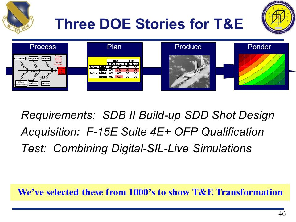 46 Three DOE Stories for T&E Requirements: SDB II Build-up SDD Shot Design Acquisition: F-15E Suite 4E+ OFP Qualification Test: Combining Digital-SIL-