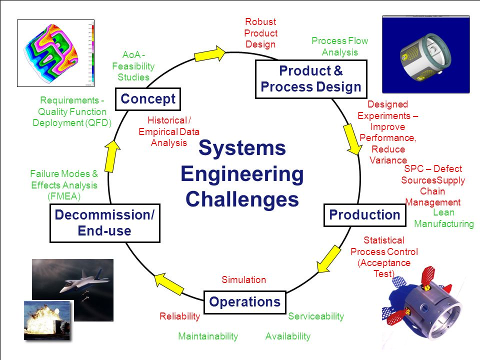 Systems Engineering Challenges Concept Product & Process Design Production Operations Decommission/ End-use Requirements - Quality Function Deployment