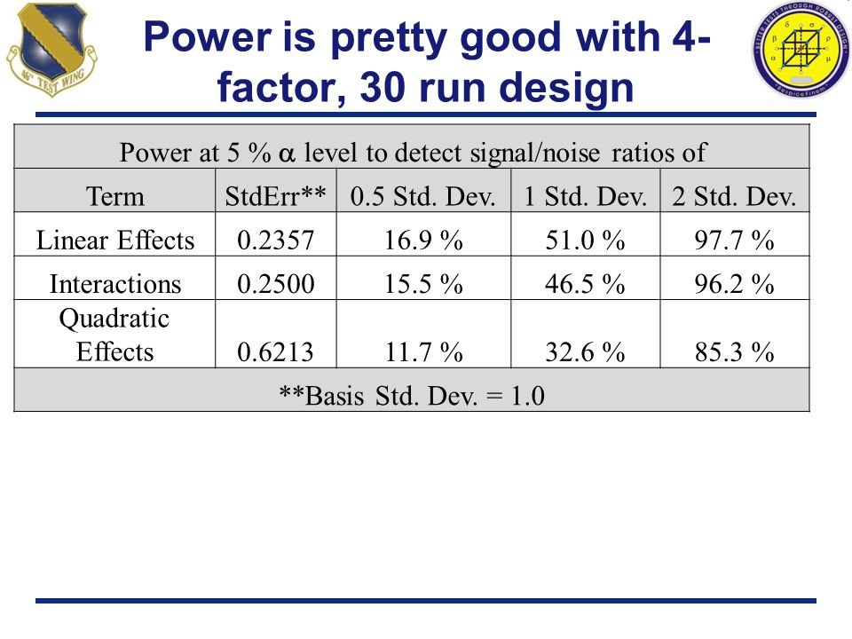 Power is pretty good with 4- factor, 30 run design Power at 5 % level to detect signal/noise ratios of TermStdErr**0.5 Std. Dev.1 Std. Dev.2 Std. Dev.