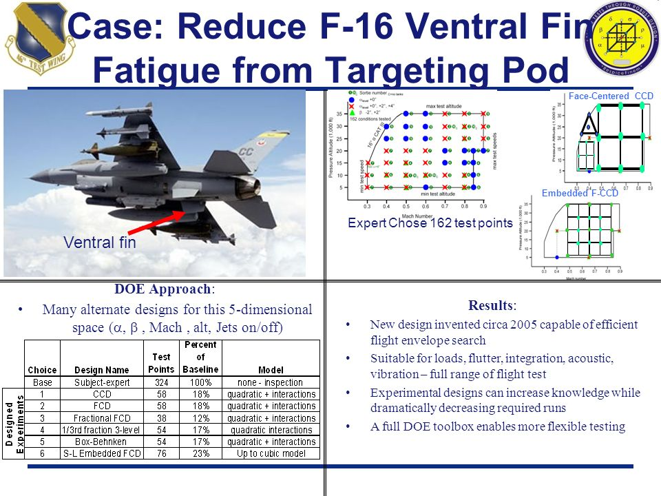 Case: Reduce F-16 Ventral Fin Fatigue from Targeting Pod Test Objective: blah DOE Approach: Many alternate designs for this 5-dimensional space (,, Ma