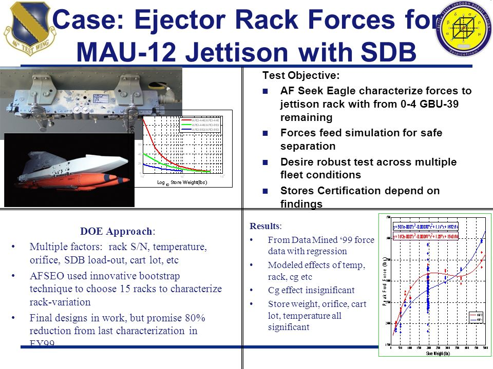 Case: Ejector Rack Forces for MAU-12 Jettison with SDB Test Objective: AF Seek Eagle characterize forces to jettison rack with from 0-4 GBU-39 remaini