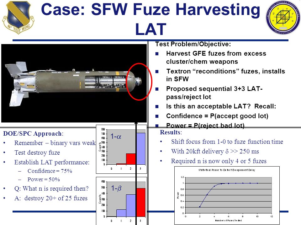 Case: SFW Fuze Harvesting LAT Test Problem/Objective: Harvest GFE fuzes from excess cluster/chem weapons Textron reconditions fuzes, installs in SFW P