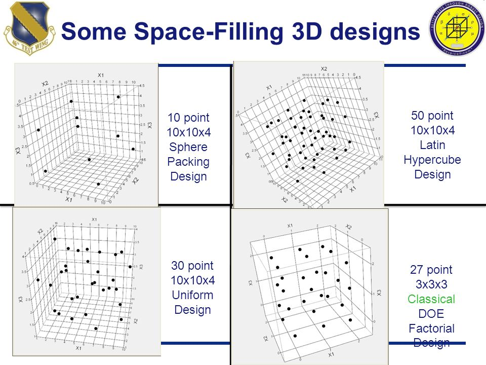 Some Space-Filling 3D designs 10 point 10x10x4 Sphere Packing Design 50 point 10x10x4 Latin Hypercube Design 30 point 10x10x4 Uniform Design 27 point
