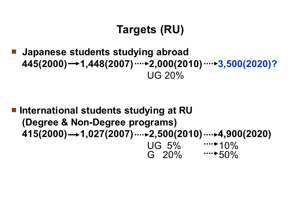 Targets (RU) Japanese students studying abroad 445(2000) 1,448(2007) 2,000(2010) 3,500(2020).