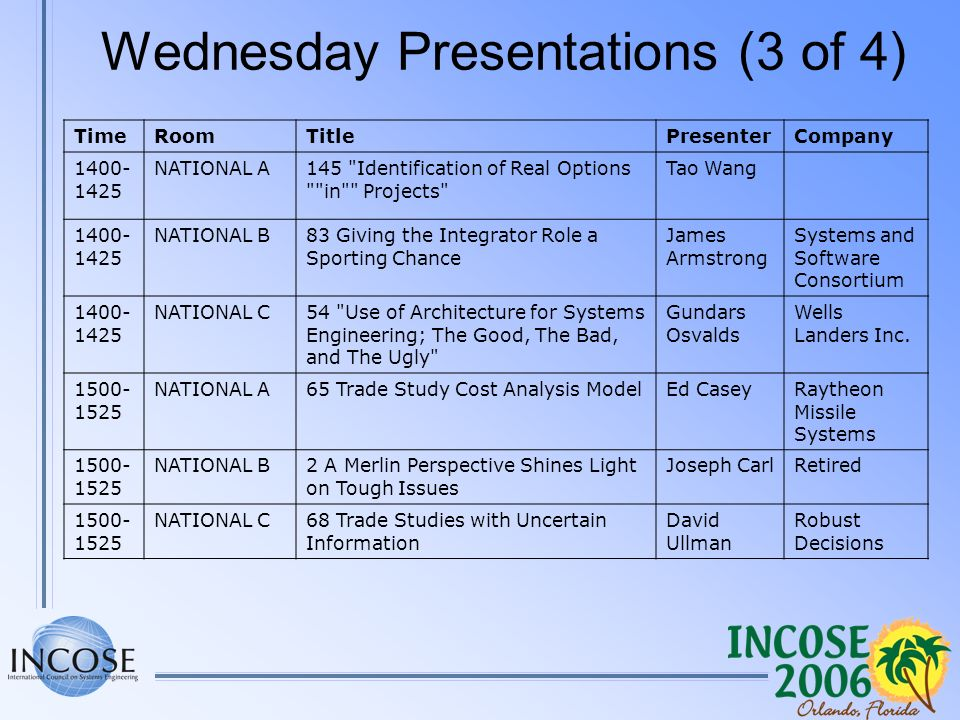 Wednesday Presentations (3 of 4) TimeRoomTitlePresenterCompany 1400- 1425 NATIONAL A145 Identification of Real Options in Projects Tao Wang 1400- 1425 NATIONAL B83 Giving the Integrator Role a Sporting Chance James Armstrong Systems and Software Consortium 1400- 1425 NATIONAL C54 Use of Architecture for Systems Engineering; The Good, The Bad, and The Ugly Gundars Osvalds Wells Landers Inc.