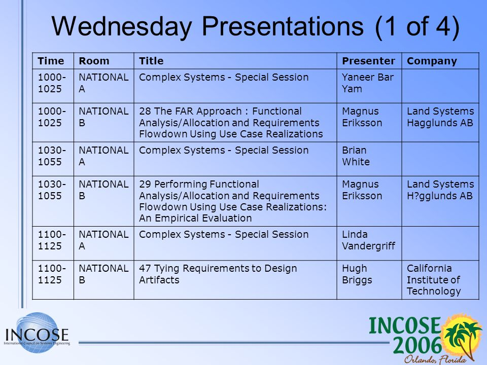 Wednesday Presentations (1 of 4) TimeRoomTitlePresenterCompany 1000- 1025 NATIONAL A Complex Systems - Special SessionYaneer Bar Yam 1000- 1025 NATIONAL B 28 The FAR Approach : Functional Analysis/Allocation and Requirements Flowdown Using Use Case Realizations Magnus Eriksson Land Systems Hagglunds AB 1030- 1055 NATIONAL A Complex Systems - Special SessionBrian White 1030- 1055 NATIONAL B 29 Performing Functional Analysis/Allocation and Requirements Flowdown Using Use Case Realizations: An Empirical Evaluation Magnus Eriksson Land Systems H gglunds AB 1100- 1125 NATIONAL A Complex Systems - Special SessionLinda Vandergriff 1100- 1125 NATIONAL B 47 Tying Requirements to Design Artifacts Hugh Briggs California Institute of Technology