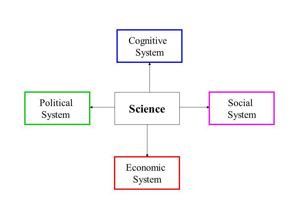 Science Political System Social System Economic System Cognitive System