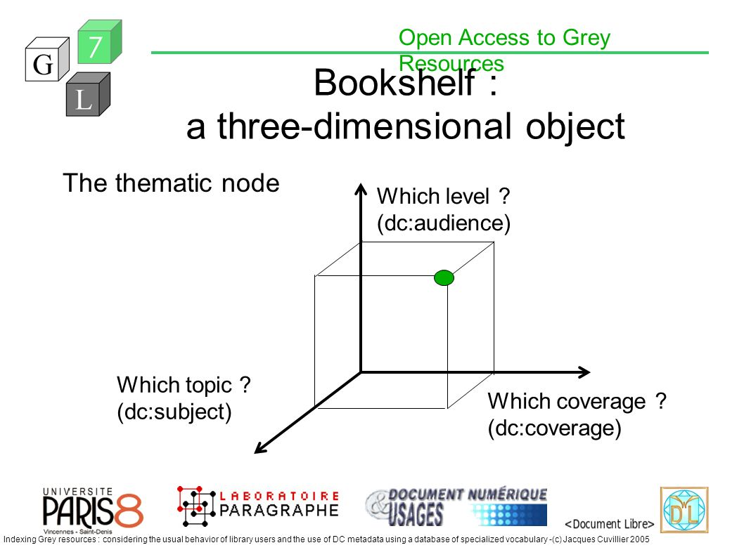 Open Access to Grey Resources Indexing Grey resources : considering the usual behavior of library users and the use of DC metadata using a database of specialized vocabulary -(c) Jacques Cuvillier 2005 Bookshelf : a three-dimensional object The thematic node Which level .