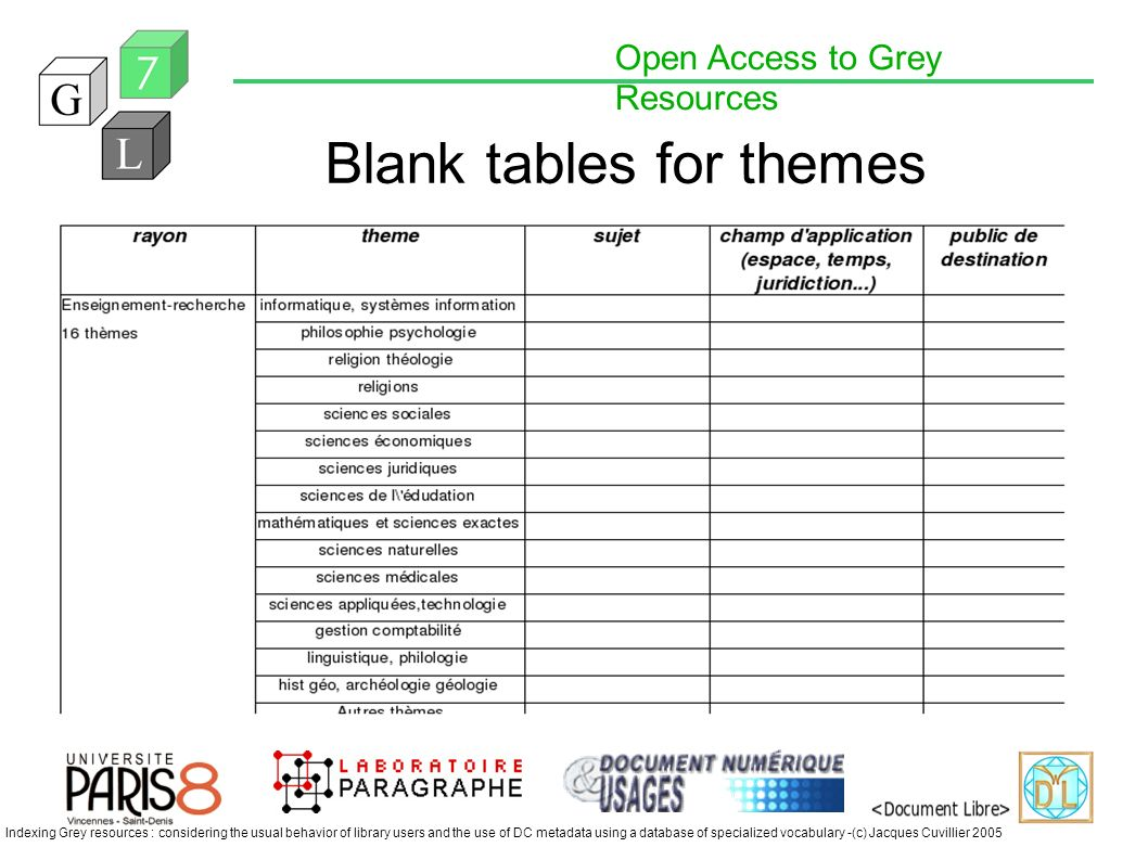 Open Access to Grey Resources Indexing Grey resources : considering the usual behavior of library users and the use of DC metadata using a database of specialized vocabulary -(c) Jacques Cuvillier 2005 Blank tables for themes