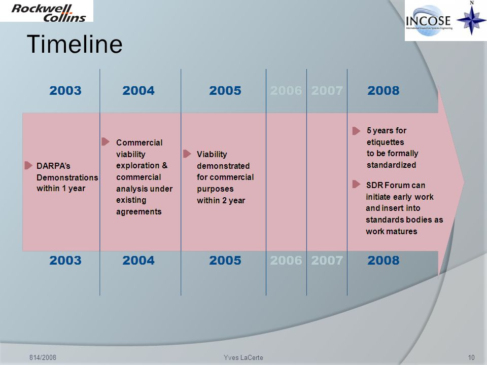 Timeline 814/2008Yves LaCerte10