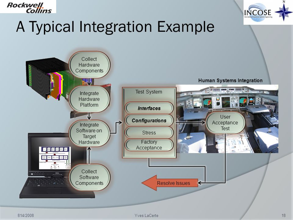 A Typical Integration Example 814/200818Yves LaCerte Collect Hardware Components Integrate Hardware Platform Collect Software Components Integrate Sof