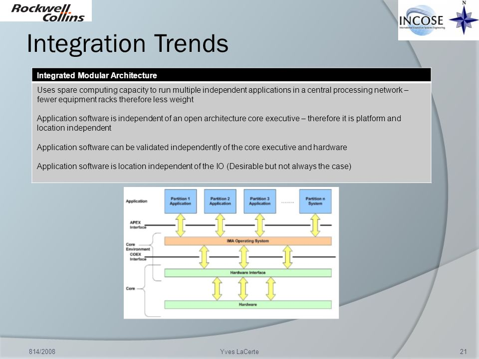 Integration Trends 814/2008Yves LaCerte21 Integrated Modular Architecture Uses spare computing capacity to run multiple independent applications in a