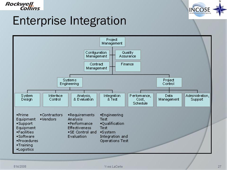 Enterprise Integration 814/200827Yves LaCerte