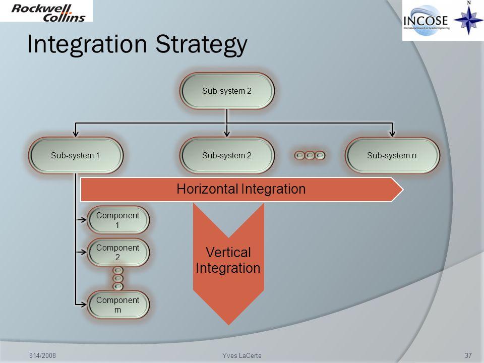 Integration Strategy 814/200837Yves LaCerte Sub-system 1Sub-system 2 Component 1 Sub-system n Sub-system 2 Component 2 Component m Horizontal Integrat