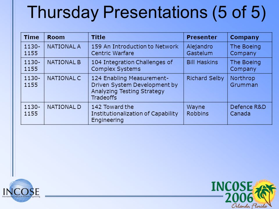 Thursday Presentations (5 of 5) TimeRoomTitlePresenterCompany 1130- 1155 NATIONAL A159 An Introduction to Network Centric Warfare Alejandro Gastelum The Boeing Company 1130- 1155 NATIONAL B104 Integration Challenges of Complex Systems Bill HaskinsThe Boeing Company 1130- 1155 NATIONAL C124 Enabling Measurement- Driven System Development by Analyzing Testing Strategy Tradeoffs Richard SelbyNorthrop Grumman 1130- 1155 NATIONAL D142 Toward the Institutionalization of Capability Engineering Wayne Robbins Defence R&D Canada