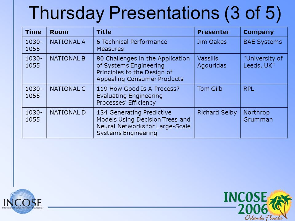 Thursday Presentations (3 of 5) TimeRoomTitlePresenterCompany 1030- 1055 NATIONAL A6 Technical Performance Measures Jim OakesBAE Systems 1030- 1055 NATIONAL B80 Challenges in the Application of Systems Engineering Principles to the Design of Appealing Consumer Products Vassilis Agouridas University of Leeds, UK 1030- 1055 NATIONAL C119 How Good Is A Process.
