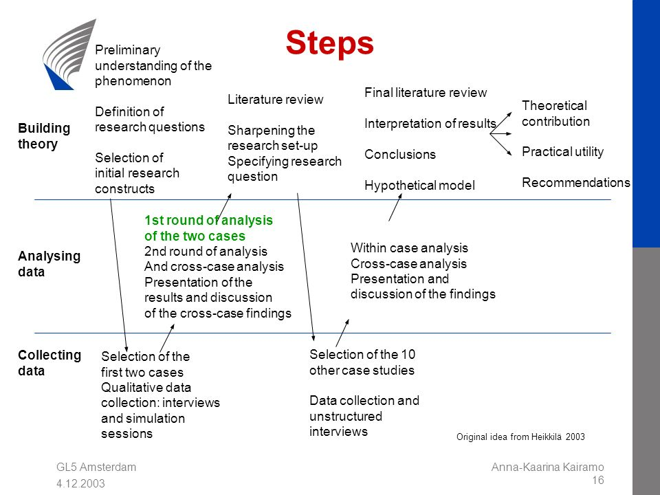 GL5 Amsterdam 4.12.2003 Anna-Kaarina Kairamo 16 Steps Building theory Collecting data Analysing data Preliminary understanding of the phenomenon Defin