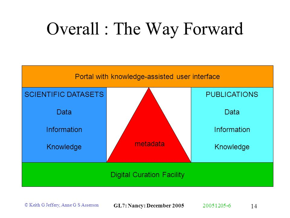 © Keith G Jeffery, Anne G S Asserson GL7: Nancy: December 200520051205-6 14 Overall : The Way Forward Portal with knowledge-assisted user interface Di