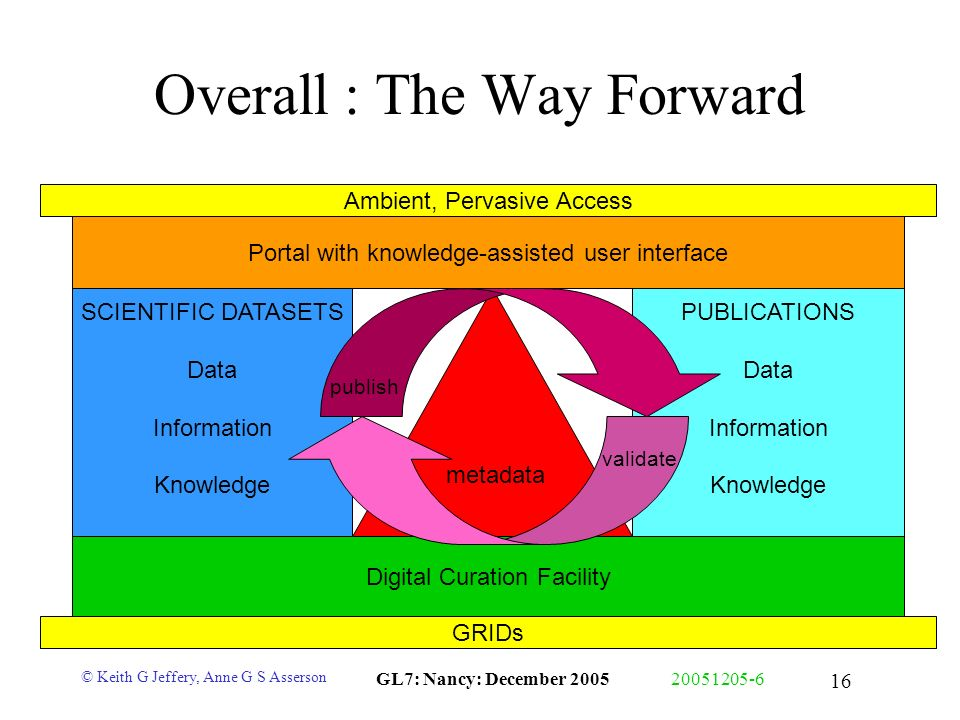 © Keith G Jeffery, Anne G S Asserson GL7: Nancy: December 200520051205-6 16 Overall : The Way Forward Portal with knowledge-assisted user interface Di