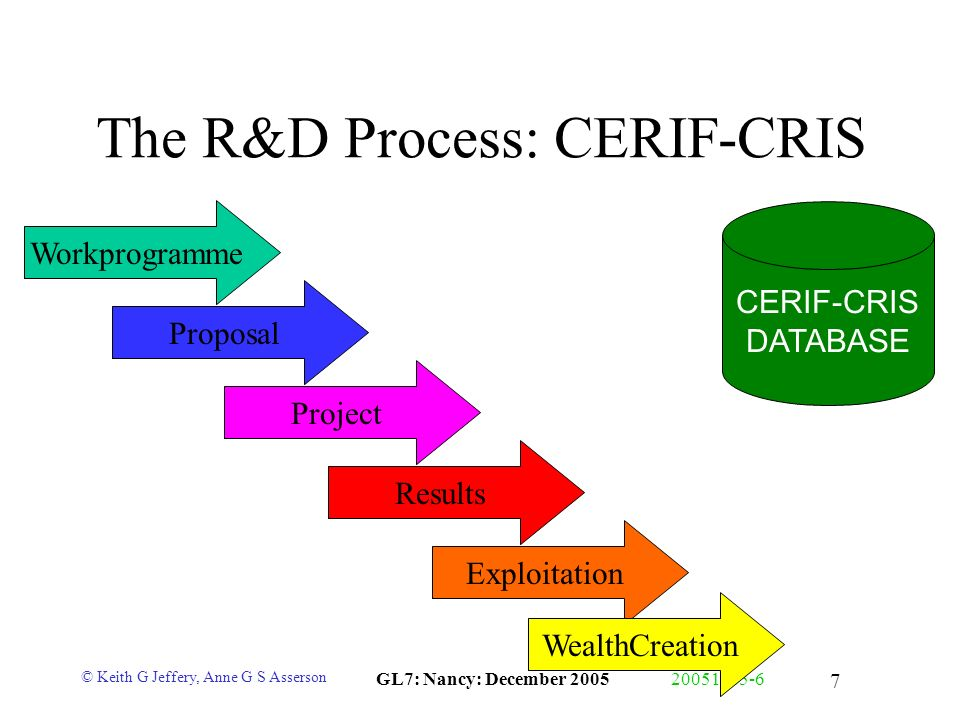 © Keith G Jeffery, Anne G S Asserson GL7: Nancy: December 200520051205-6 7 The R&D Process: CERIF-CRIS Workprogramme Proposal Project Results Exploita