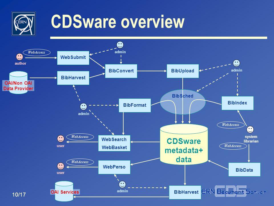 10/17 CDSware metadata+ data BibConvert BibUpload BibSched BibData WebAccess system librarian BibIndex WebAccess BibHarvest OAI/Non OAI Data Provider author WebSubmit WebAccess user WebPerso WebAccess user WebSearch WebBasket WebAccess BibHarvest OAI Services admin BibFormat CDSware overview
